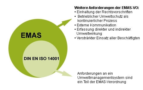EMAS-ISO14001 umweltmanagement