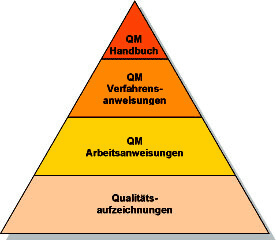 pyramide Qualitätsmanagement