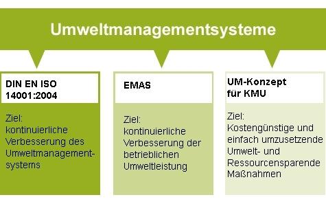 umweltmanagement system